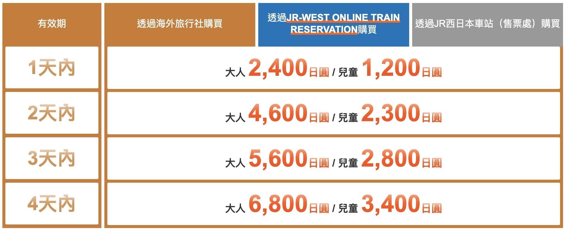 日本關西旅遊訊息服務中心KTIC購買交通票券整理 @來一球叭噗